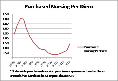 HW&Co. Purchased Nursing Costs Trend in Ohio