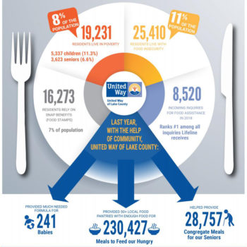 Hunger-in-Lake-County2_Infographic